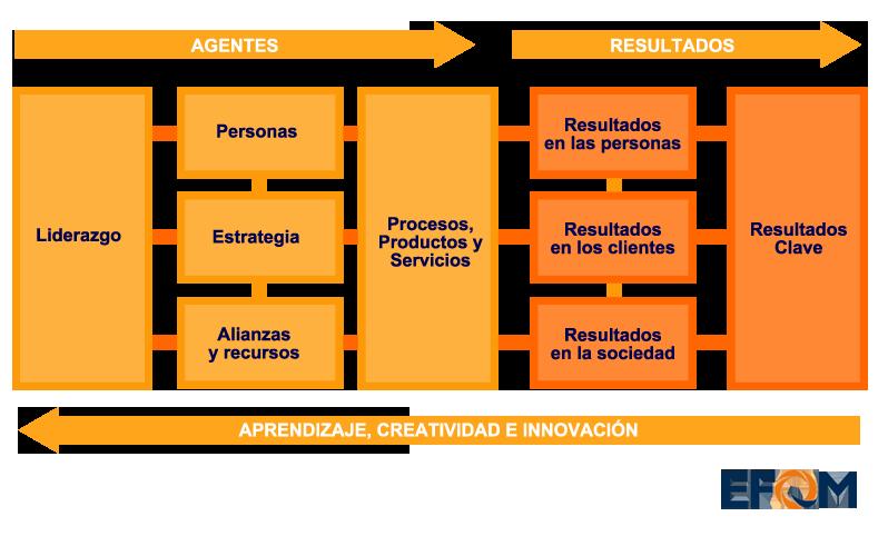 Modelo EFQM - Cualiam Consultores y Auditores